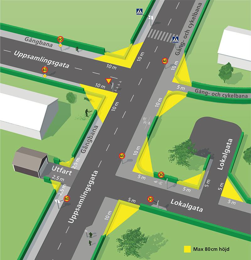 Karta som visar sikttriangeln för korsning, utfart, lokalgata, uppsamlingsgata med mera.